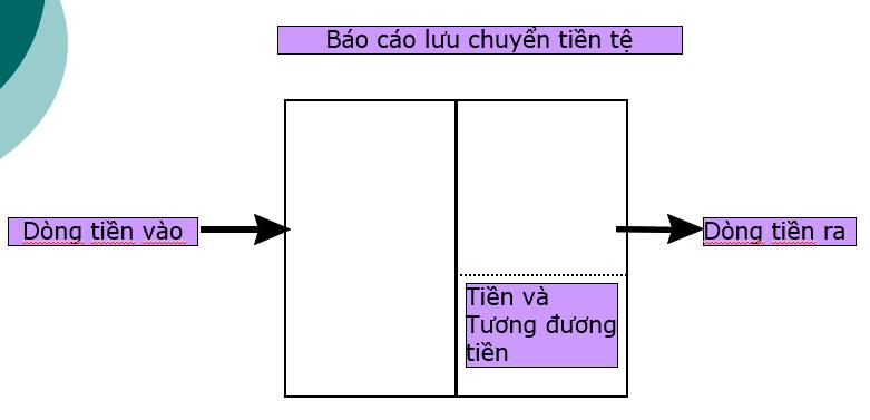 Dong tien va loi nhuan sau thue 02