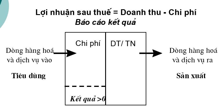 Dong tien va loi nhuan sau thue