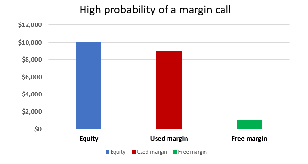 Kha nang xay ra Margin Call
