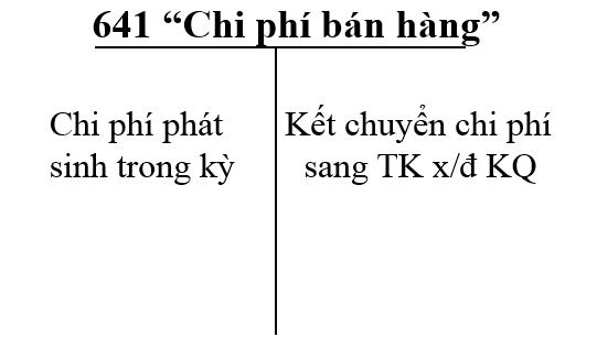Tai khoan 641 chi phi ban hang