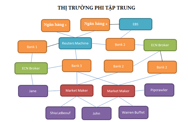 Thi Truong Phi tap trung